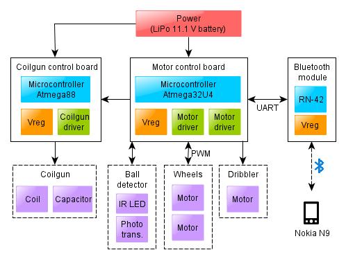 Telliskivi Electronics