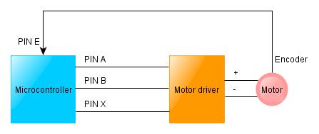 Motor with feedback