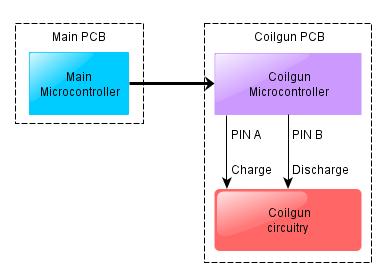 Coilgun control