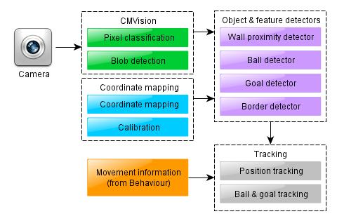 Vision module