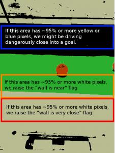 Wall proximity detection regions